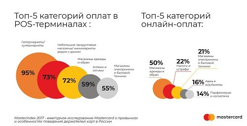 Виза или Мастеркард - Что лучше использовать для расчетов в России и за границей
