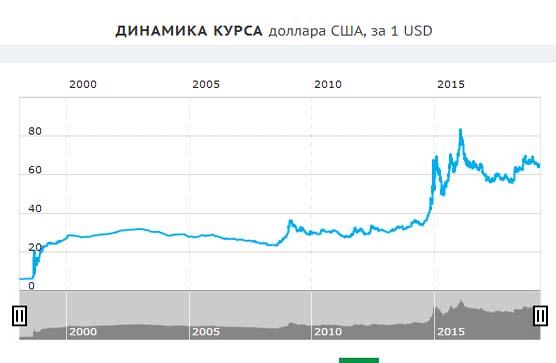 Что такое девальвация валюты и ее противоречия, чего стоит бояться