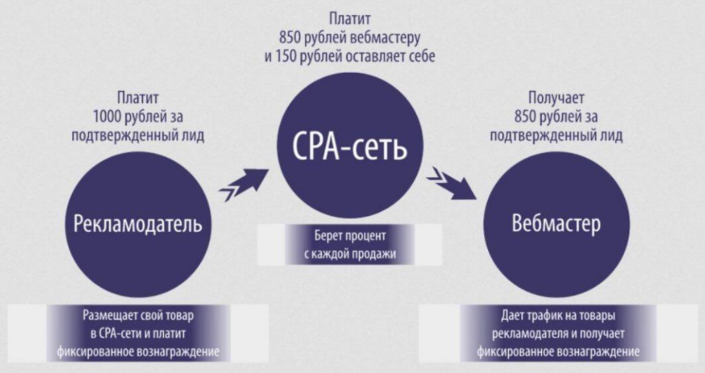 Что такое CPA-сети - как на них зарабатывать, ТОП 8 лучших партнерок