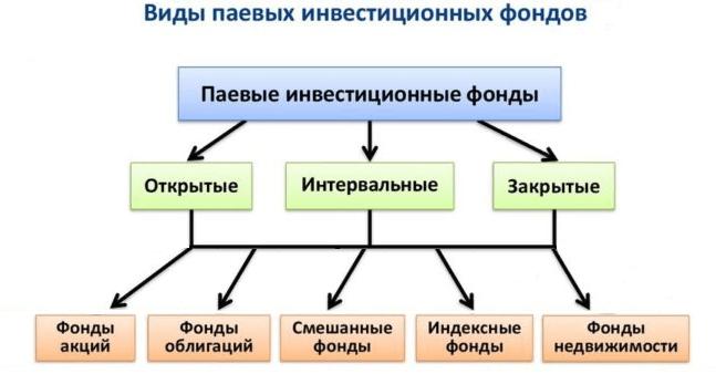 Инвестиционные фонды: ТОП-10 лучших в России