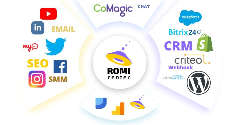 ROMI center: новая система сквозной аналитики маркетинга и продаж